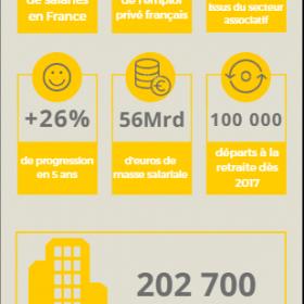 Infographie : L'Economie Sociale et Solidaire (ESS), un secteur qui recrute